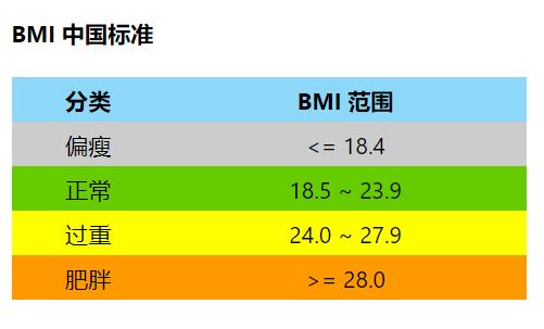 身材焦虑挥之不去?来个BMI身材测试吧!BMI计算公式!
